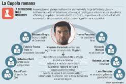 mafia romana